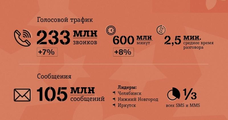Клиенты Tele2 в Магаданской области предпочли «живые» поздравления